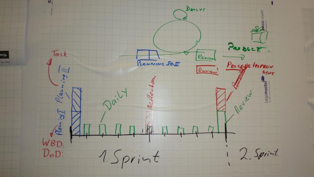 Die Struktur eines Sprints legt Planung, Meetings und Reflektionen für je 10 Tage fest.