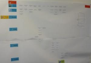Die Scrum-Wall visualisiert die Projektaufgaben und ist täglicher Treffpunkt des Teams