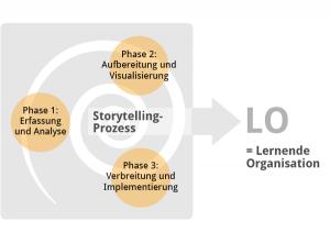 Die Phasen des Storytelling